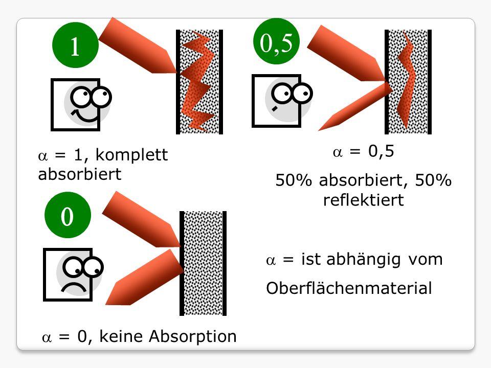 = 0,5 50% absorbiert, 50% reflektiert = 1, komplett absorbiert = ist abhängig vom Oberflächenmaterial = 0, keine Absorption