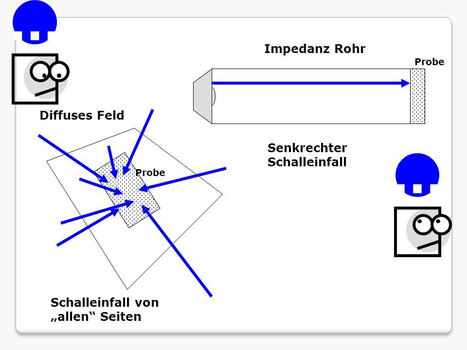 Diffuses Feld Schalleinfall von allen Seiten Impedanz Rohr Senkrechter Schalleinfall Probe...