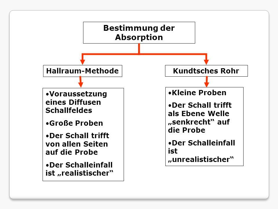Hallraum-MethodeKundtsches Rohr Bestimmung der Absorption Voraussetzung eines Diffusen Schallfeldes Große Proben Der Schall trifft von allen Seiten au