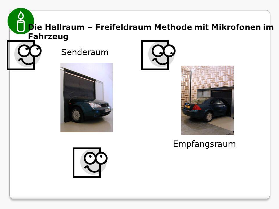 Senderaum Empfangsraum Die Hallraum – Freifeldraum Methode mit Mikrofonen im Fahrzeug