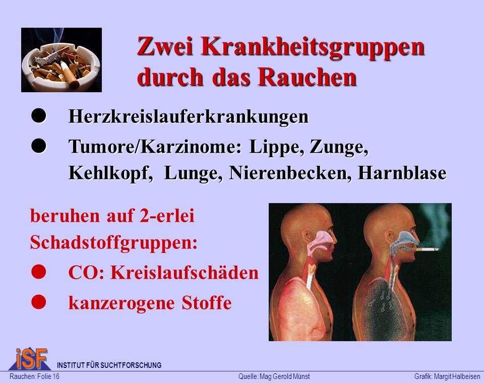 Rauchen: Folie 16Grafik: Margit Halbeisen INSTITUT FÜR SUCHTFORSCHUNG Quelle: Mag Gerold Münst Zwei Krankheitsgruppen durch das Rauchen Herzkreislaufe