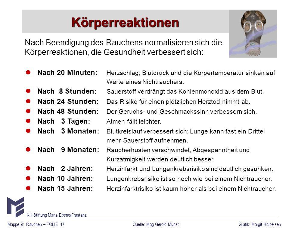 Mappe 9: Rauchen – FOLIE 17Grafik: Margit Halbeisen KH Stiftung Maria Ebene/Frastanz Quelle: Mag Gerold Münst Nach 20 Minuten: Herzschlag, Blutdruck u