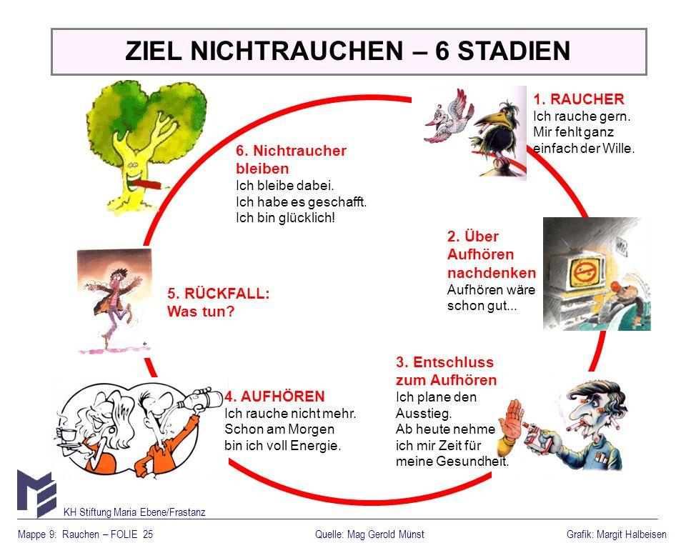 Mappe 9: Rauchen – FOLIE 25Grafik: Margit Halbeisen KH Stiftung Maria Ebene/Frastanz Quelle: Mag Gerold Münst ZIEL NICHTRAUCHEN – 6 STADIEN 2. Über Au