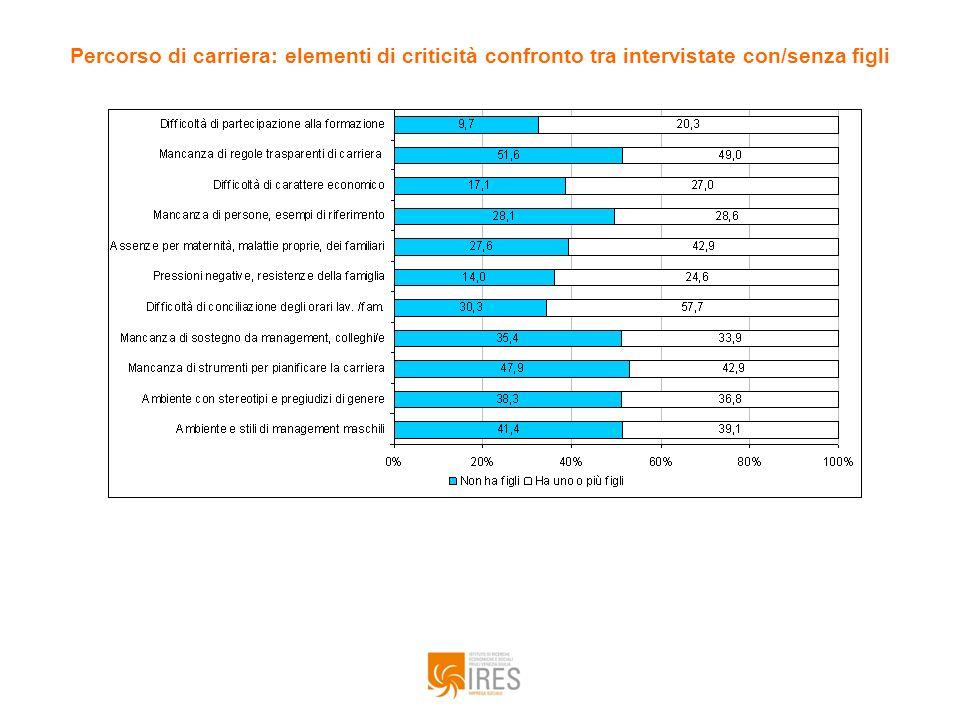 Percorso di carriera: elementi di criticità confronto tra intervistate con/senza figli