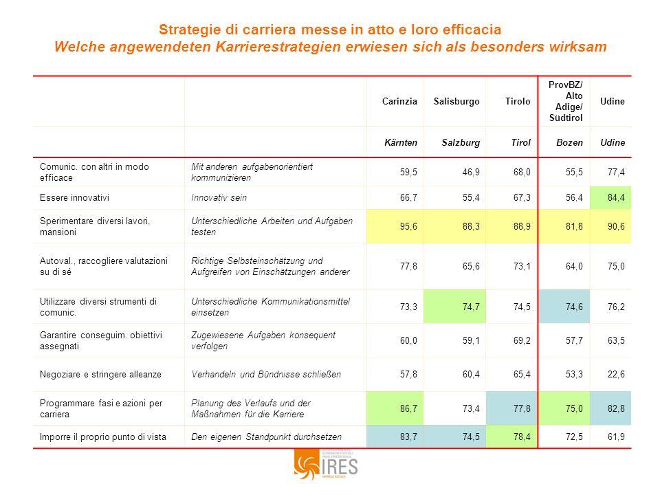 Strategie di carriera messe in atto e loro efficacia Welche angewendeten Karrierestrategien erwiesen sich als besonders wirksam CarinziaSalisburgoTiro