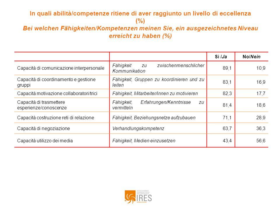 In quali abilità/competenze ritiene di aver raggiunto un livello di eccellenza (%) Bei welchen Fähigkeiten/Kompetenzen meinen Sie, ein ausgezeichnetes