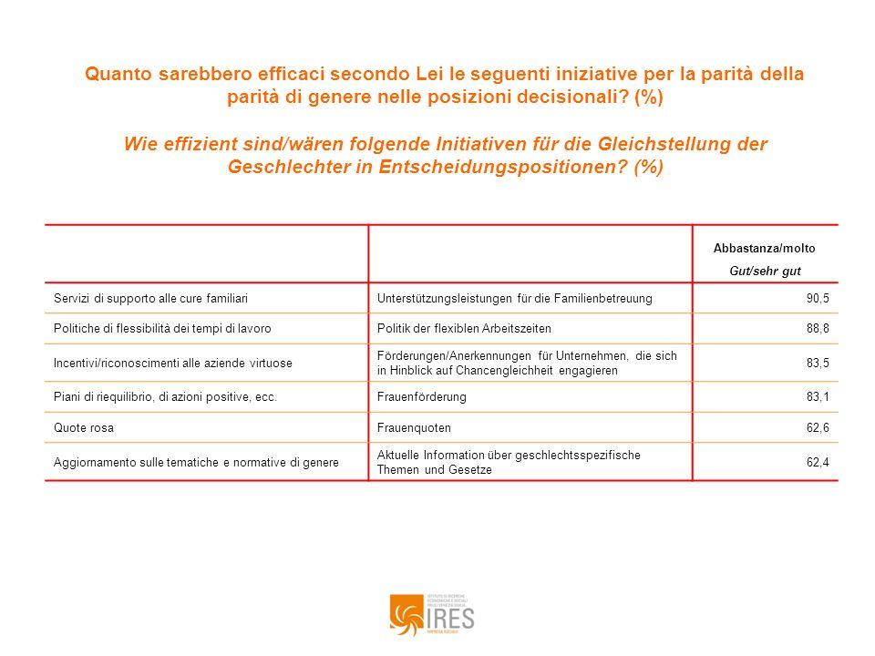 Quanto sarebbero efficaci secondo Lei le seguenti iniziative per la parità della parità di genere nelle posizioni decisionali? (%) Wie effizient sind/