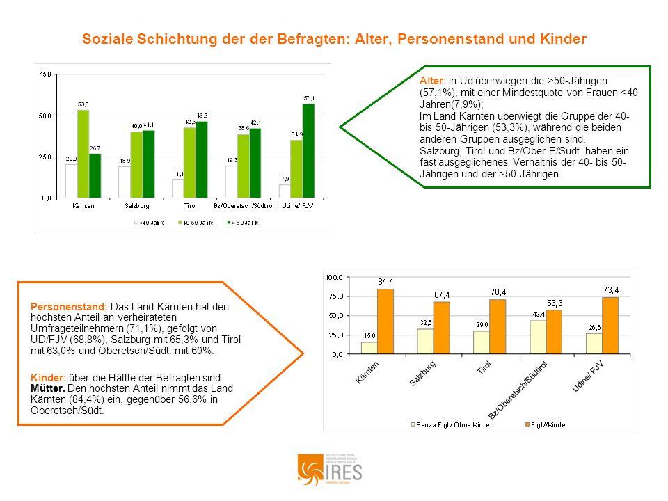 Die Soziale Schichtung der Befragten: Bildung und berufliches Umfeld Berufliches Umfeld: Frauen in Spitzenpositionen der Öffentlichen Verwaltung befinden sich zu über 3/4 in Udine (76,6%), 55,8% im Land Salzburg, 54,8% in Bozen.