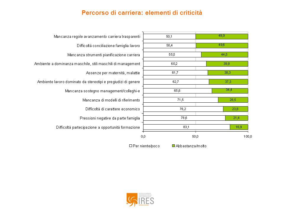Quanto sarebbero efficaci secondo Lei le seguenti iniziative per la parità della parità di genere nelle posizioni decisionali.