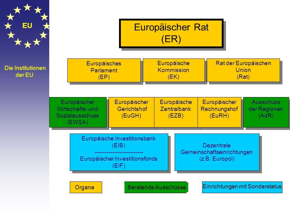 © Stefan Mayer / EK 2010 EU Befugnisse des Europäischen Parlaments Haushalt Kontrolle über Exekutive Rechtsetzung Anhörung Kooperation Mitentscheidung