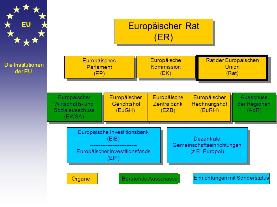 EU Der Europäische Rat Der Europäische Rat besteht aus den Staats- und Regierungs- chefs aller EU-Staaten sowie den Präsidenten des Europäischen Rates
