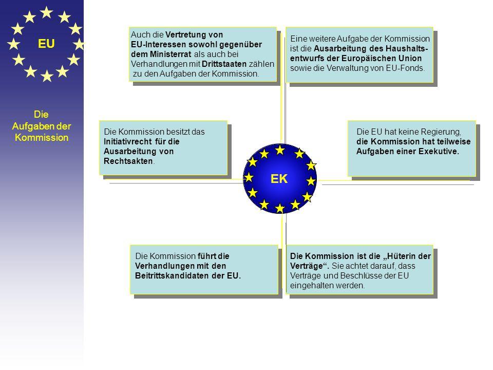© Stefan Mayer / EK 2010 EU Die Kommission Die Kommission besteht bis November 2014 aus 27 Kommissaren aus 27 Staaten. Ein Hoher Vertreter der Union f