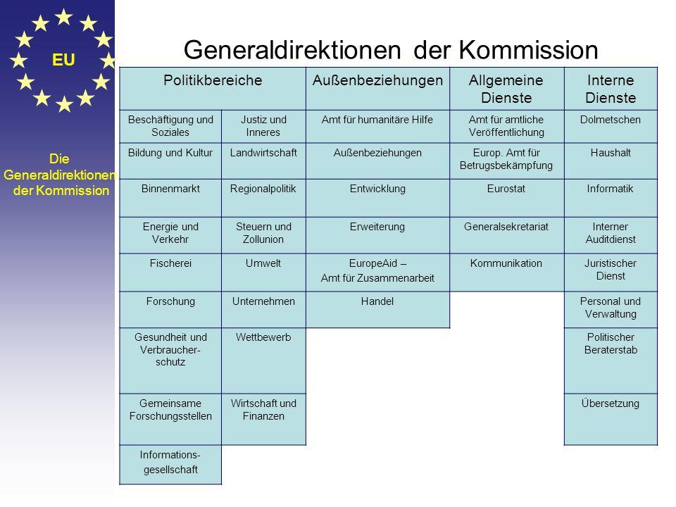 EU Die Aufgaben der Kommission EK Die EU hat keine Regierung, die Kommission hat teilweise Aufgaben einer Exekutive. Die Kommission besitzt das Initia