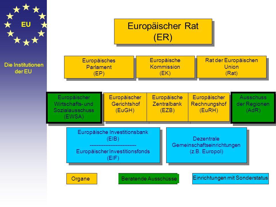 © Stefan Mayer / EK 2010 Gruppenarbeit 1.EU, EG, EWG, EFTA, Europäische Integration – ist das nicht alles dasselbe? 2.Um sich zu vertragen, braucht es