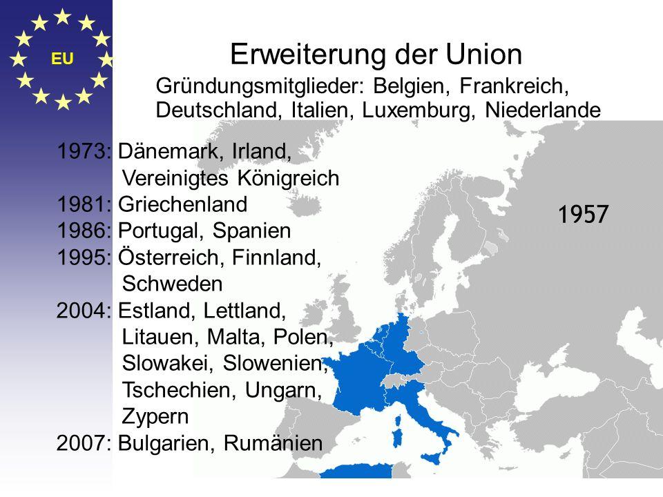 © Stefan Mayer / EK 2010 EU Die Geschichte der Europäischen Integration Einheitliche Europäische Akte 1986 (1987) Schuman- Plan 1950 EGKS 1951 (1952)