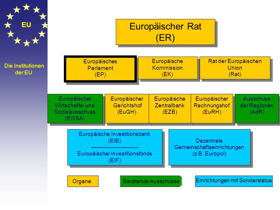 EU Erweiterung der Union Gründungsmitglieder: Belgien, Frankreich, Deutschland, Italien, Luxemburg, Niederlande 1973: Dänemark, Irland, Vereinigtes Kö