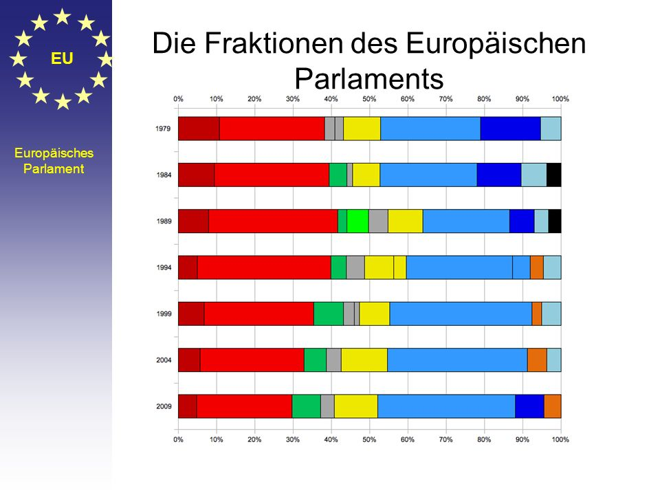 EU Europäisches Parlament Die Fraktionen des Europäischen Parlaments EVP:Fraktion der Europäischen Volkspartei (Christdemokraten) S&D: Progressive All