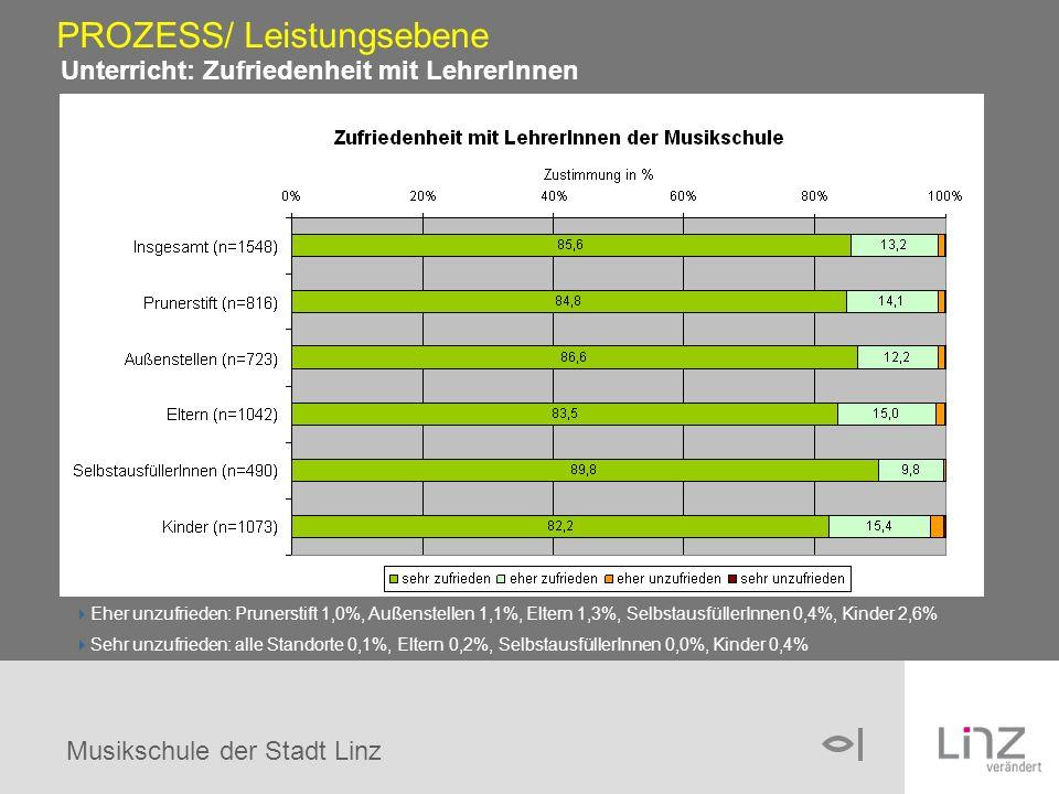 Musikschule der Stadt Linz Unterricht: Zufriedenheit mit LehrerInnen PROZESS/ Leistungsebene Eher unzufrieden: Prunerstift 1,0%, Außenstellen 1,1%, Eltern 1,3%, SelbstausfüllerInnen 0,4%, Kinder 2,6% Sehr unzufrieden: alle Standorte 0,1%, Eltern 0,2%, SelbstausfüllerInnen 0,0%, Kinder 0,4%