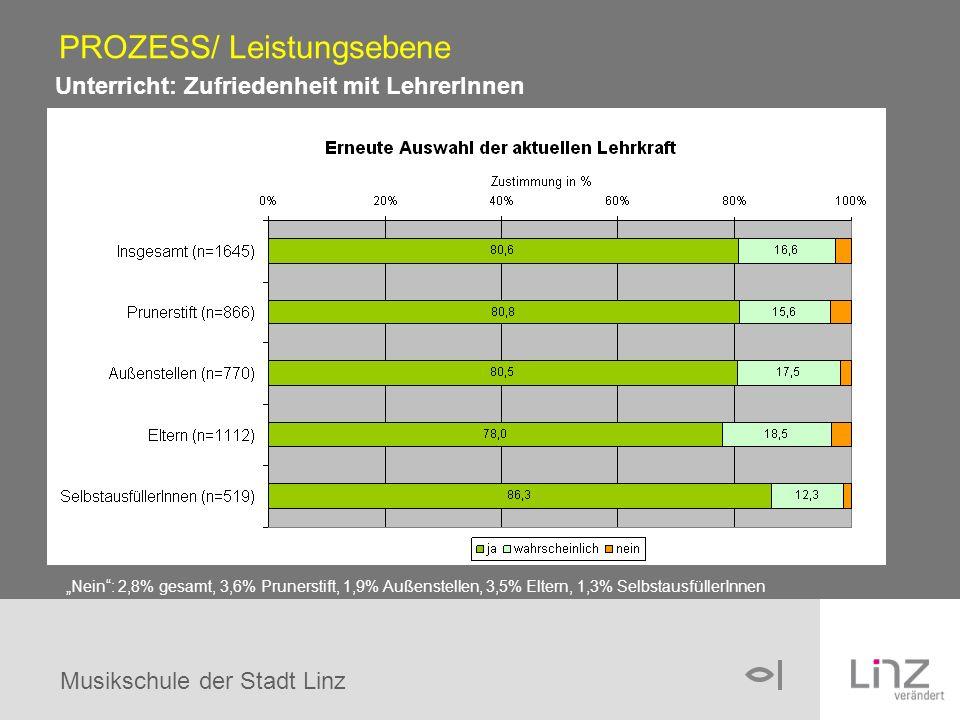 Musikschule der Stadt Linz Unterricht: Zufriedenheit mit LehrerInnen PROZESS/ Leistungsebene Nein: 2,8% gesamt, 3,6% Prunerstift, 1,9% Außenstellen, 3,5% Eltern, 1,3% SelbstausfüllerInnen