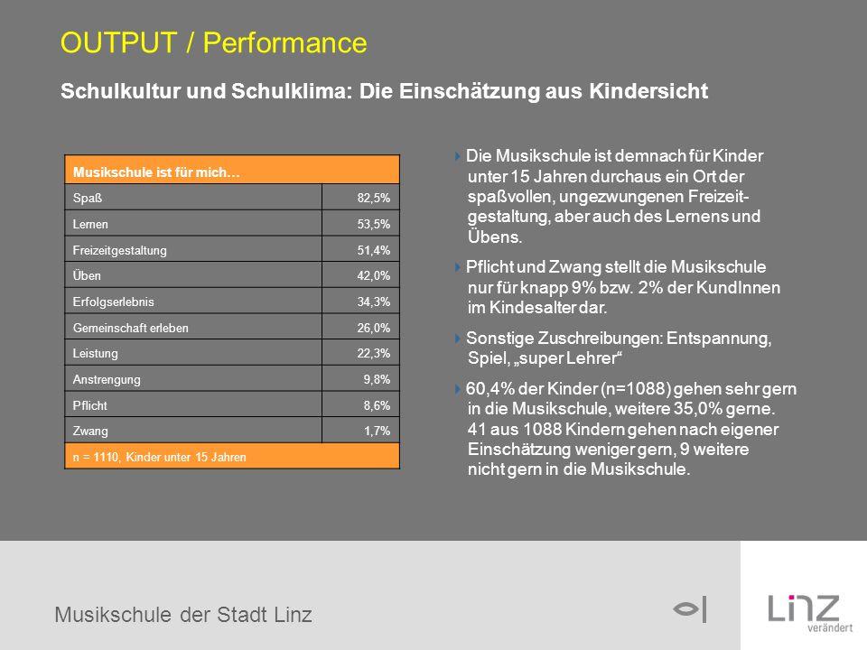 Musikschule der Stadt Linz Schulkultur und Schulklima: Die Einschätzung aus Kindersicht OUTPUT / Performance Musikschule ist für mich… Spaß82,5% Lernen53,5% Freizeitgestaltung51,4% Üben42,0% Erfolgserlebnis34,3% Gemeinschaft erleben26,0% Leistung22,3% Anstrengung9,8% Pflicht8,6% Zwang1,7% n = 1110, Kinder unter 15 Jahren Die Musikschule ist demnach für Kinder unter 15 Jahren durchaus ein Ort der spaßvollen, ungezwungenen Freizeit- gestaltung, aber auch des Lernens und Übens.