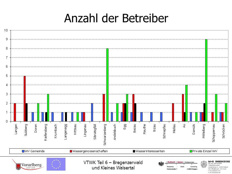 VTWK Teil 6 – Bregenzerwald und Kleines Walsertal Anzahl der Betreiber