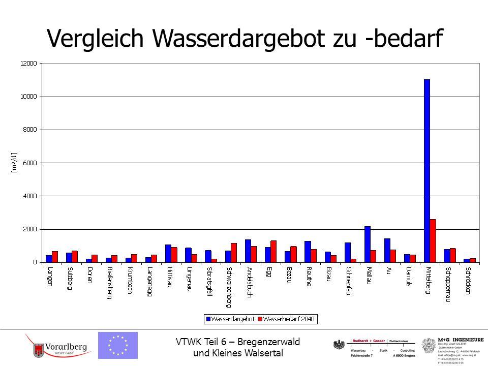 VTWK Teil 6 – Bregenzerwald und Kleines Walsertal Vergleich Wasserdargebot zu -bedarf