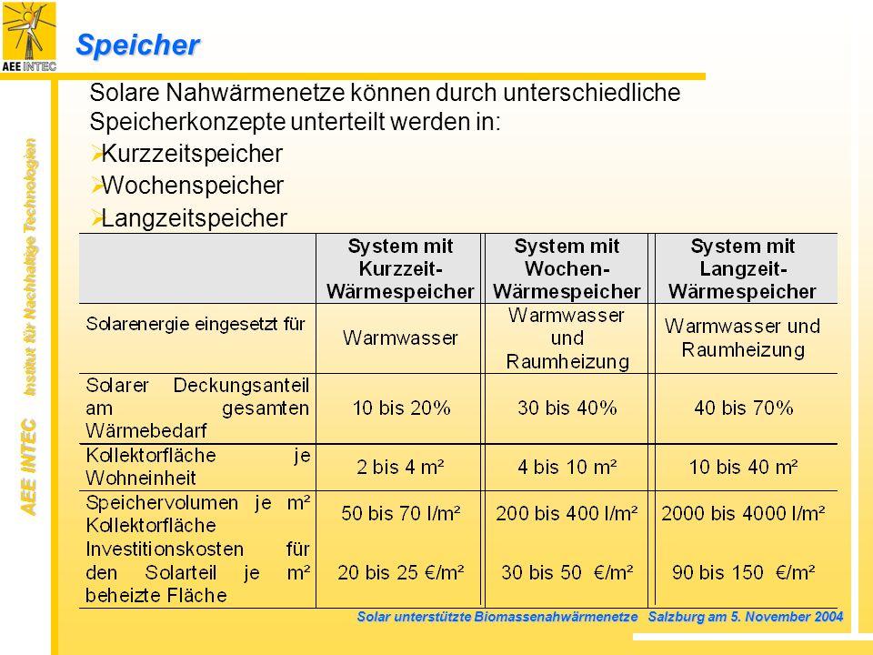 AEE INTEC Institut für Nachhaltige Technologien Solar unterstützte Biomassenahwärmenetze Salzburg am 5. November 2004 Solare Nahwärmenetze können durc