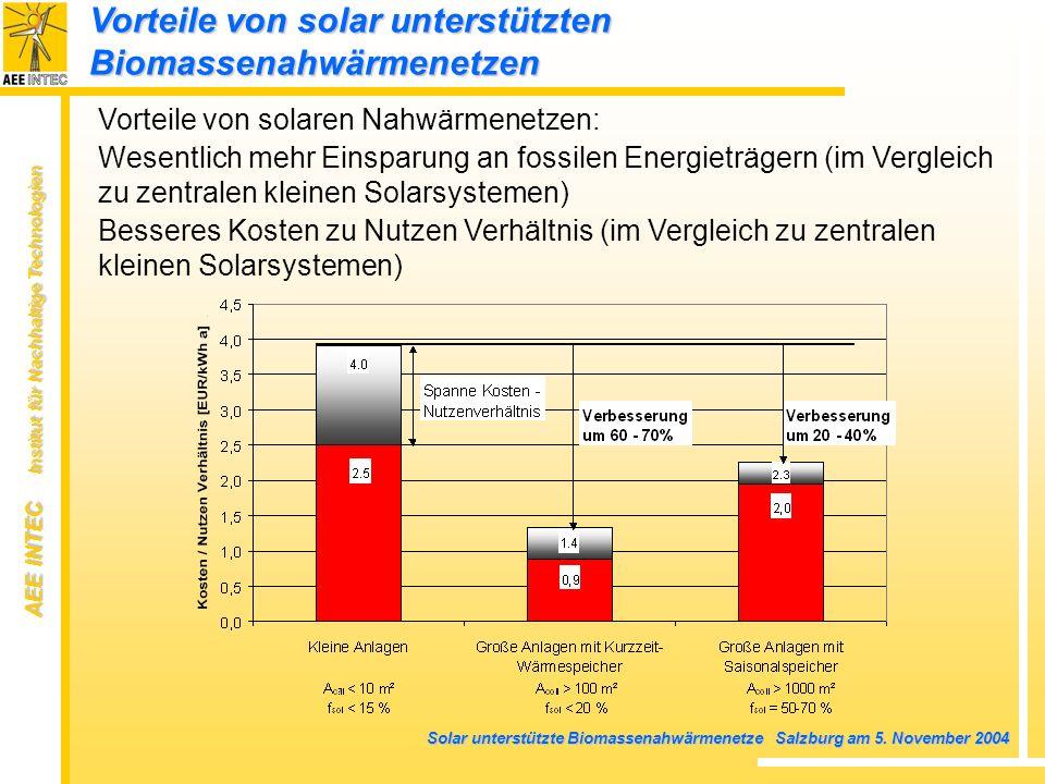 AEE INTEC Institut für Nachhaltige Technologien Solar unterstützte Biomassenahwärmenetze Salzburg am 5. November 2004 Vorteile von solaren Nahwärmenet