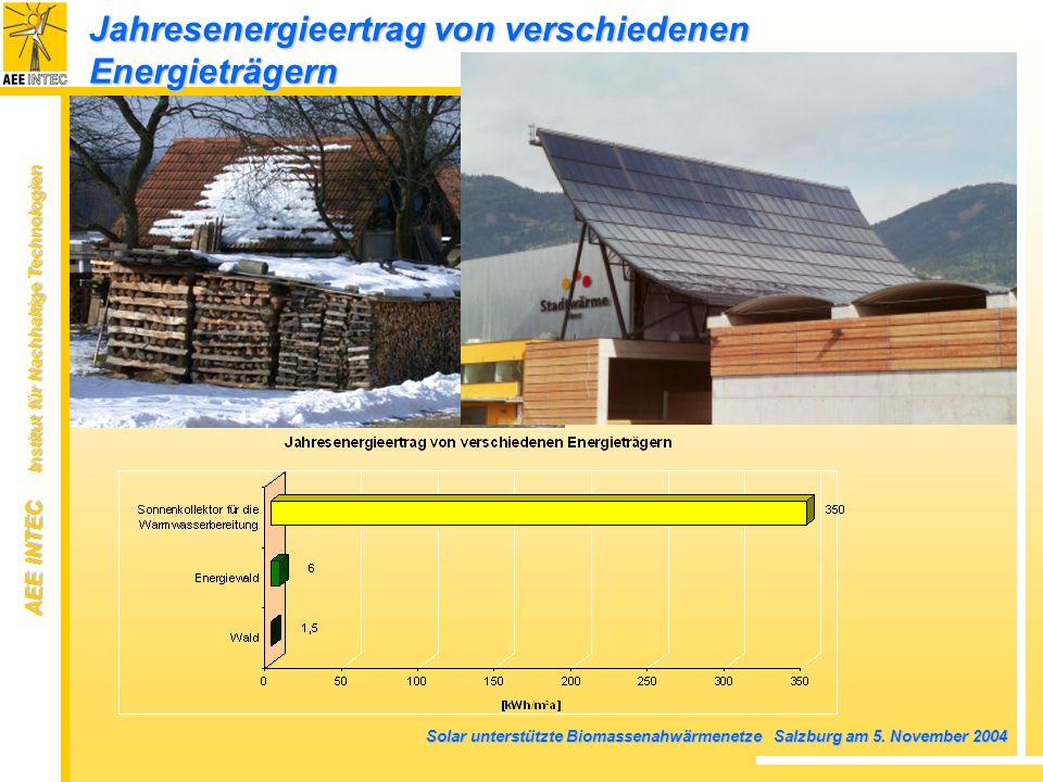 AEE INTEC Institut für Nachhaltige Technologien Solar unterstützte Biomassenahwärmenetze Salzburg am 5. November 2004 Jahresenergieertrag von verschie