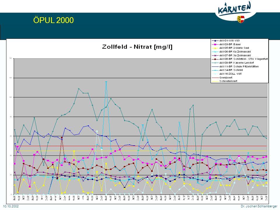ÖPUL 2000 10.10.2002Dr. Jochen Schlamberger