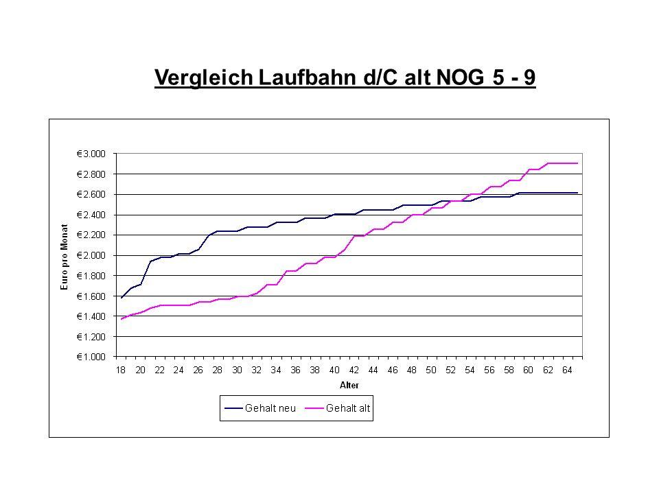 Vergleich Laufbahn d/C alt NOG 5 - 9