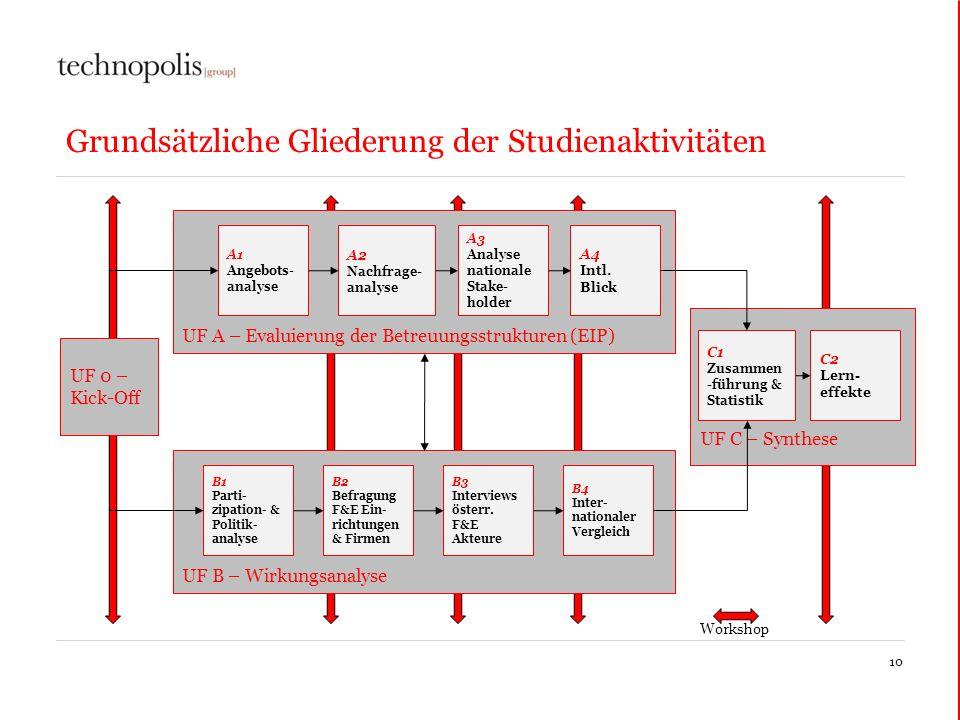 10 Grundsätzliche Gliederung der Studienaktivitäten UF A – Evaluierung der Betreuungsstrukturen (EIP) A1 Angebots- analyse A2 Nachfrage- analyse A3 An