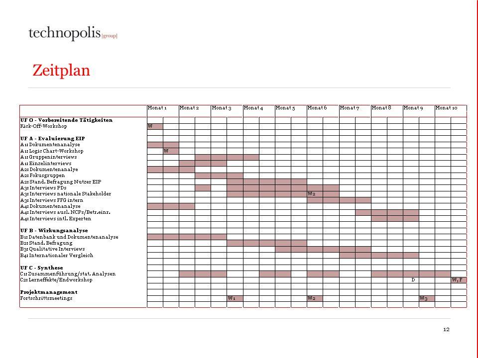 Zeitplan 12