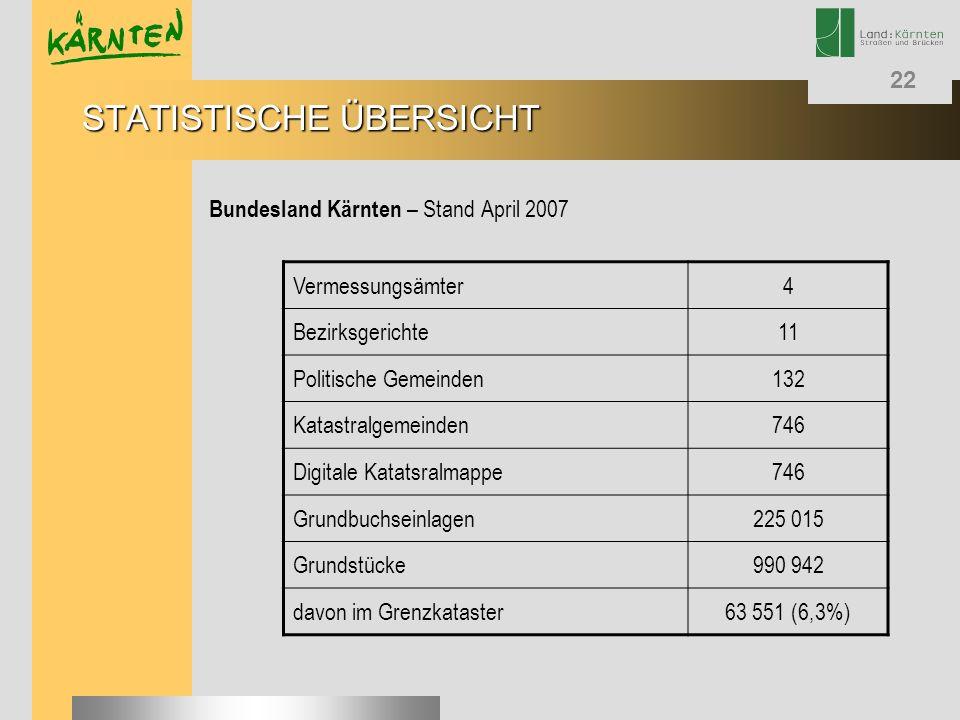 22 STATISTISCHE ÜBERSICHT Bundesland Kärnten – Stand April 2007 Vermessungsämter4 Bezirksgerichte11 Politische Gemeinden132 Katastralgemeinden746 Digi