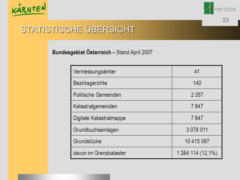23 STATISTISCHE ÜBERSICHT Bundesgebiet Österreich – Stand April 2007 Vermessungsämter41 Bezirksgerichte140 Politische Gemeinden2 357 Katastralgemeinde