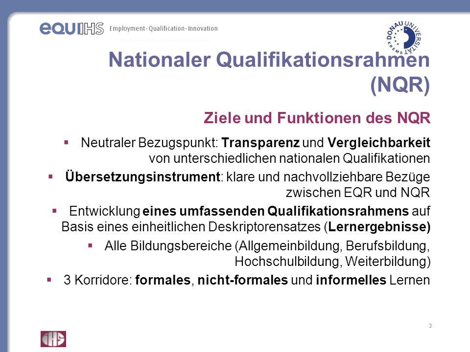 3 Nationaler Qualifikationsrahmen (NQR) Ziele und Funktionen des NQR Neutraler Bezugspunkt: Transparenz und Vergleichbarkeit von unterschiedlichen nat