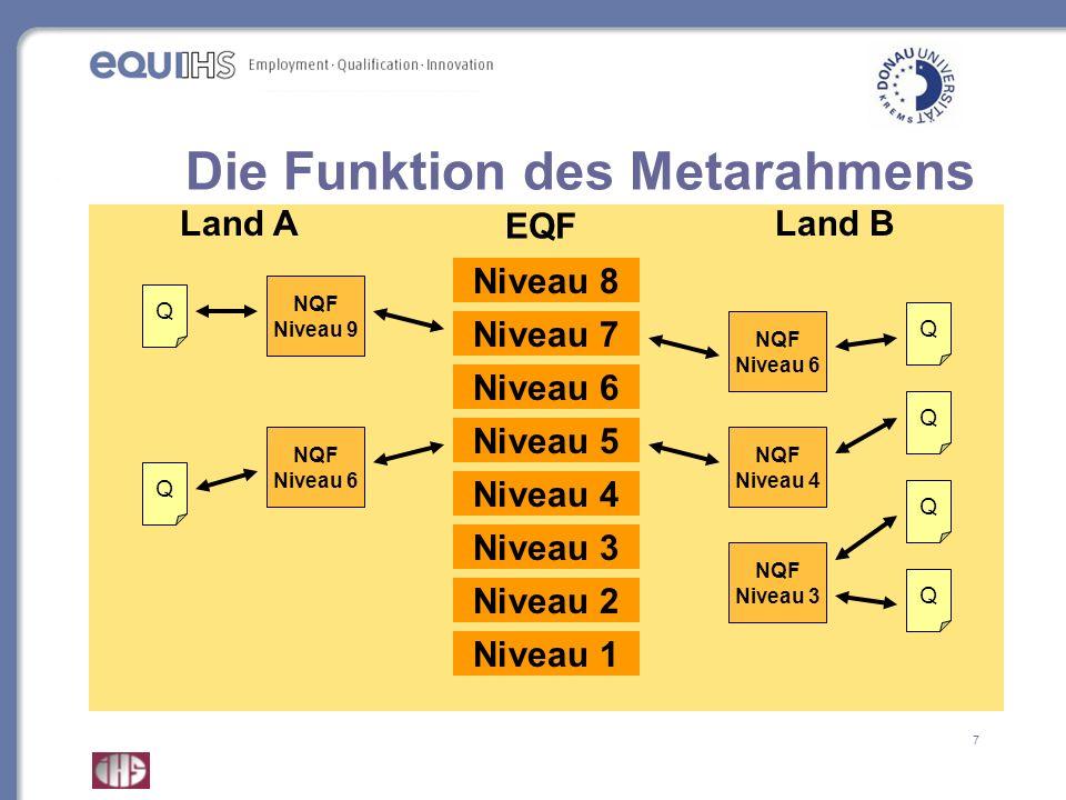 7 Die Funktion des Metarahmens Niveau 8 Niveau 7 Niveau 6 Niveau 5 Niveau 4 Niveau 3 Niveau 2 Niveau 1 NQF Niveau 3 Q Q NQF Niveau 9 Q Land A NQF Nive