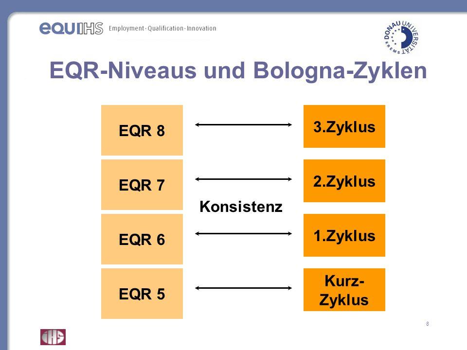 9 EQR und EHR-Rahmen im Vergleich Grundprinzipien EQR-Referenzniveaus und Bologna-Zyklen (hierarchische Ordnung) basierend auf Lernergebnissen und Kompetenzen (beziehen sich auf unterschiedliche Bereiche und Konzepte: EQR-Deskriptoren sehr generisch, Dublin-Deskriptoren im EHR dagegen spezifischer auf formale hochschulische Bildungsprogramme zugeschnitten) EHR zusätzlich: Profilbildung, ECTS, sequenzieller Zugang Verschieden aber nicht inkompatibel beide Rahmen können einander nicht ersetzen EHR-Rahmen als Sektorrahmen im EQR?