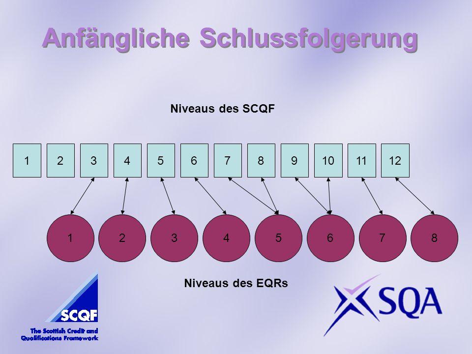 Anfängliche Schlussfolgerung 291651284710311 Niveaus des SCQF 26741835 Niveaus des EQRs