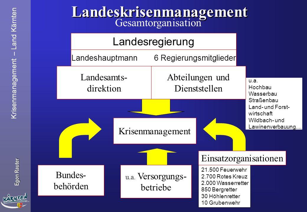 Krisenmanagement – Land Kärnten Egon Rauter Krisenmanagement des Landes Kärnten Landeskrisenstab Landeskoordinationsausschuß Bezirkskrisenstab Krisens