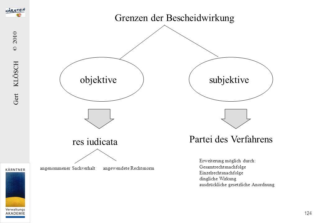 Gert KLÖSCH © 2010 124 Grenzen der Bescheidwirkung objektivesubjektive res iudicata angenommener Sachverhalt angewendete Rechtsnorm Partei des Verfahr