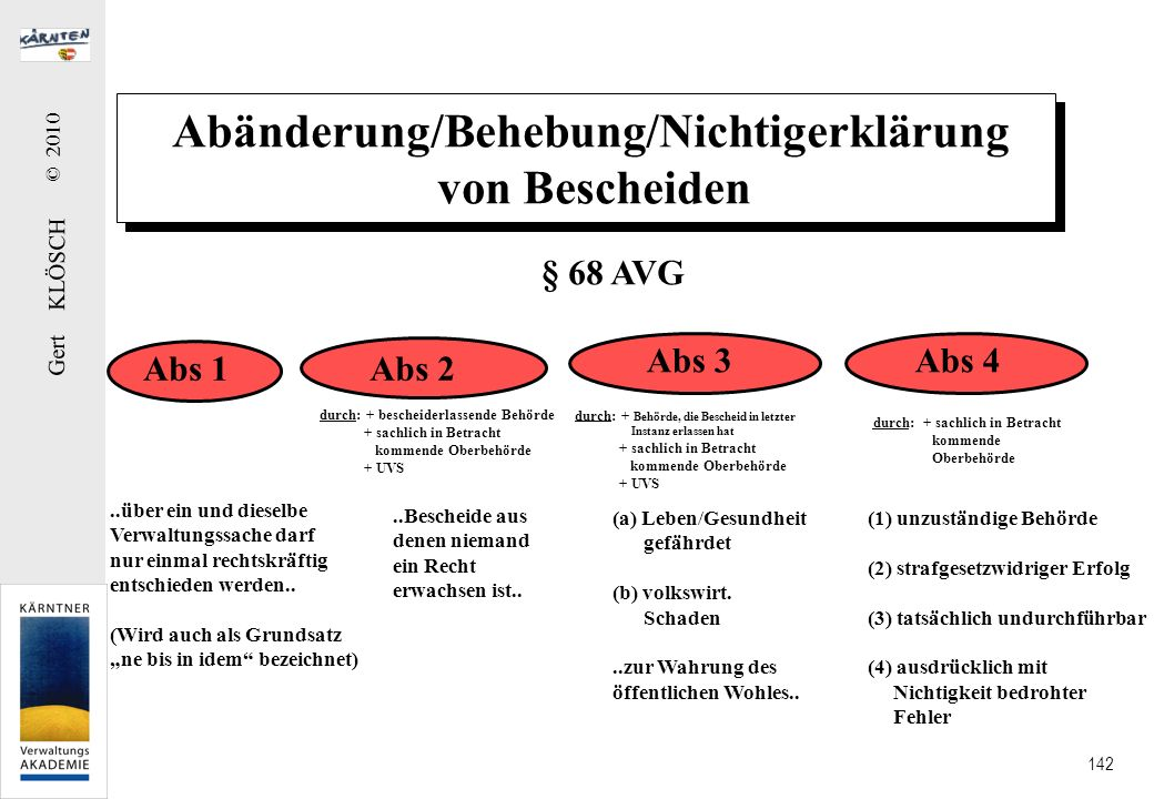 Gert KLÖSCH © 2010 142 Abänderung/Behebung/Nichtigerklärung von Bescheiden Abs 1Abs 2 Abs 3Abs 4..über ein und dieselbe Verwaltungssache darf nur einm