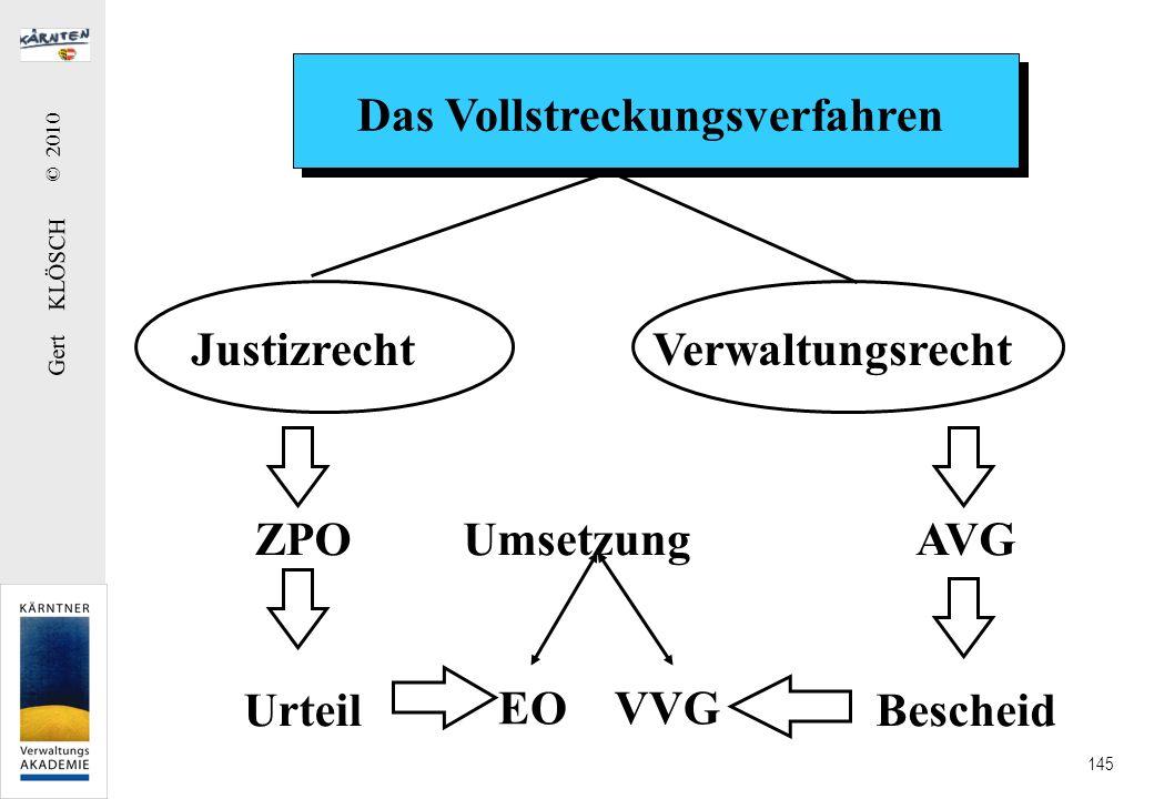 Gert KLÖSCH © 2010 145 Das Vollstreckungsverfahren JustizrechtVerwaltungsrecht ZPO Urteil EO UmsetzungAVG Bescheid VVG