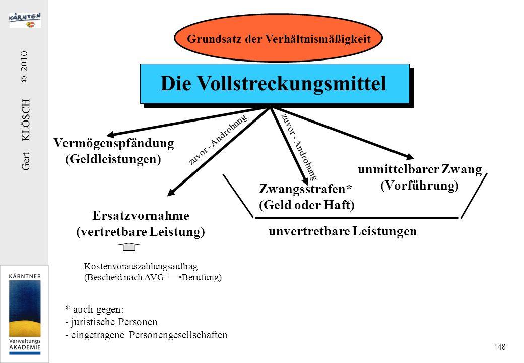 Gert KLÖSCH © 2010 148 Die Vollstreckungsmittel Vermögenspfändung (Geldleistungen) Ersatzvornahme (vertretbare Leistung) Zwangsstrafen* (Geld oder Haf