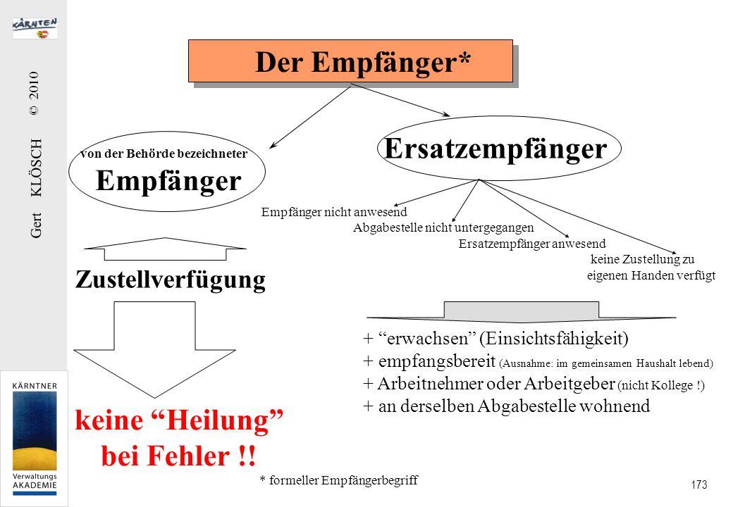 Gert KLÖSCH © 2010 173 Der Empfänger* von der Behörde bezeichneter Empfänger Ersatzempfänger Zustellverfügung + erwachsen (Einsichtsfähigkeit) + empfa