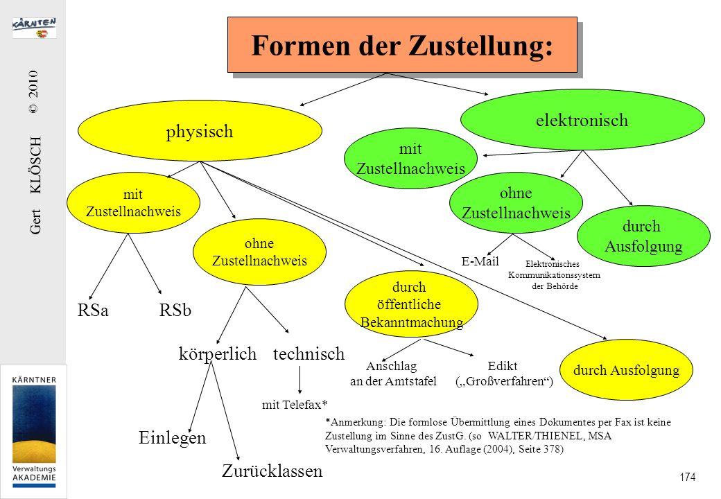 Gert KLÖSCH © 2010 174 Formen der Zustellung: physisch elektronisch mit Zustellnachweis ohne Zustellnachweis durch öffentliche Bekanntmachung mit Zust
