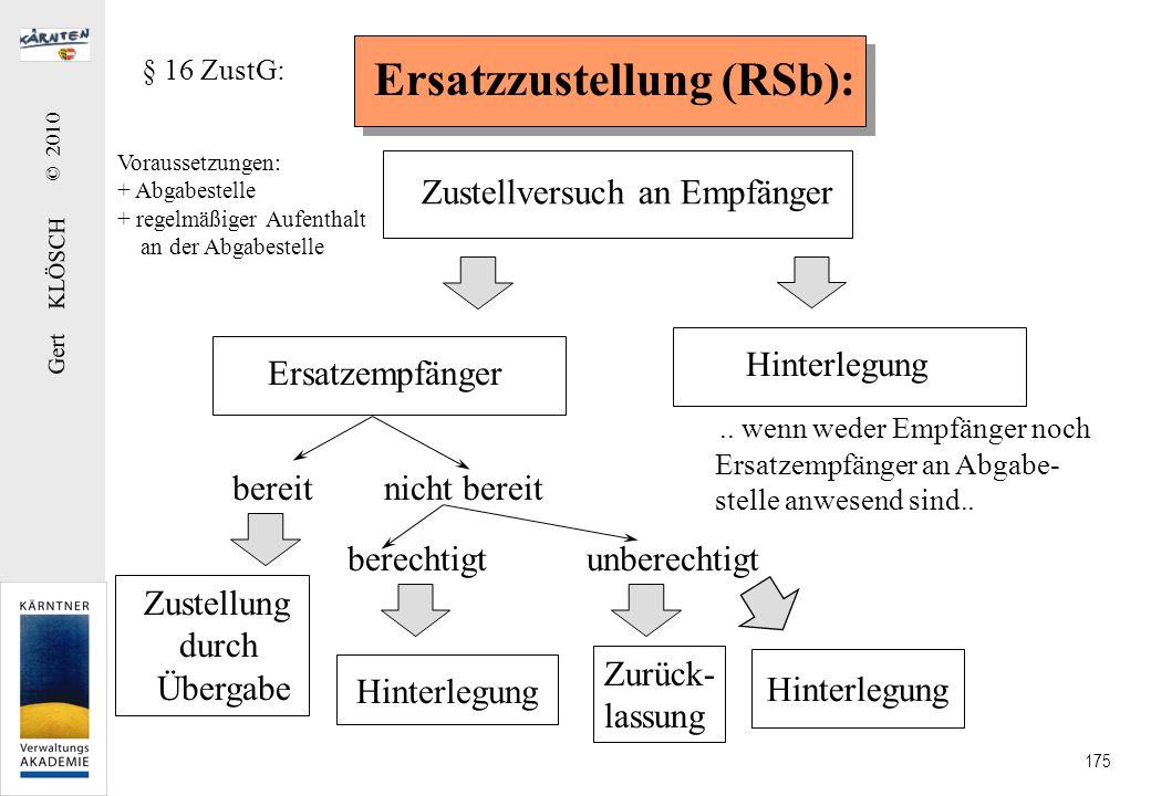 Gert KLÖSCH © 2010 175 Ersatzzustellung (RSb): Zustellversuch an Empfänger Ersatzempfänger Voraussetzungen: + Abgabestelle + regelmäßiger Aufenthalt a