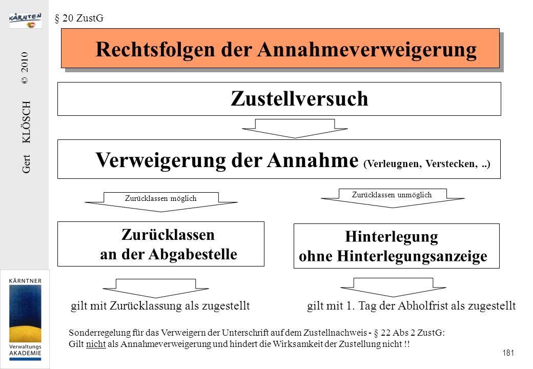 Gert KLÖSCH © 2010 181 Rechtsfolgen der Annahmeverweigerung § 20 ZustG Zustellversuch Verweigerung der Annahme (Verleugnen, Verstecken,..) Zurücklasse