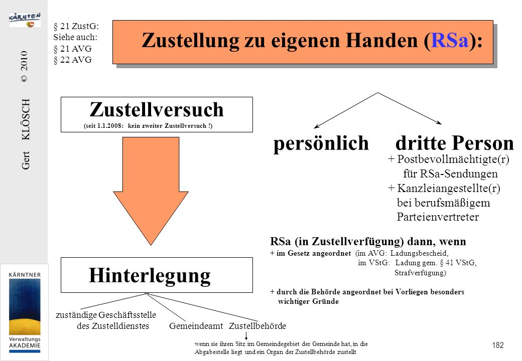 Gert KLÖSCH © 2010 182 Zustellung zu eigenen Handen (RSa): Zustellversuch (seit 1.1.2008: kein zweiter Zustellversuch !) Hinterlegung persönlich dritt