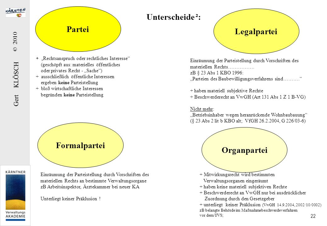 Gert KLÖSCH © 2010 22 Partei Legalpartei Formalpartei Unterscheide ²: Einräumung der Parteistellung durch Vorschriften des materiellen Rechts……………. zB